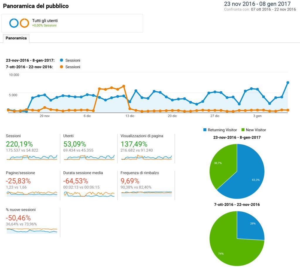 fundraising con analytics