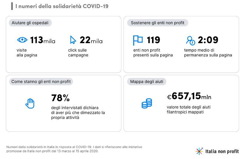 non profit digitalizzazione coronavirus